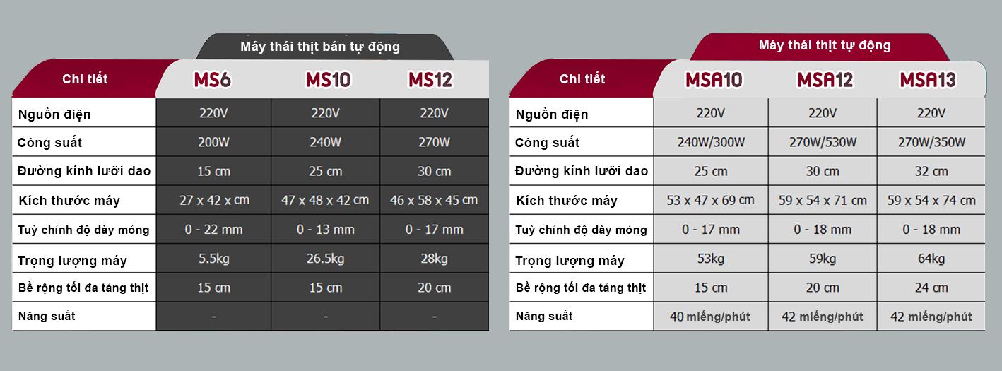 Thông số kỹ thuật các dòng máy thái thịt từ SGE